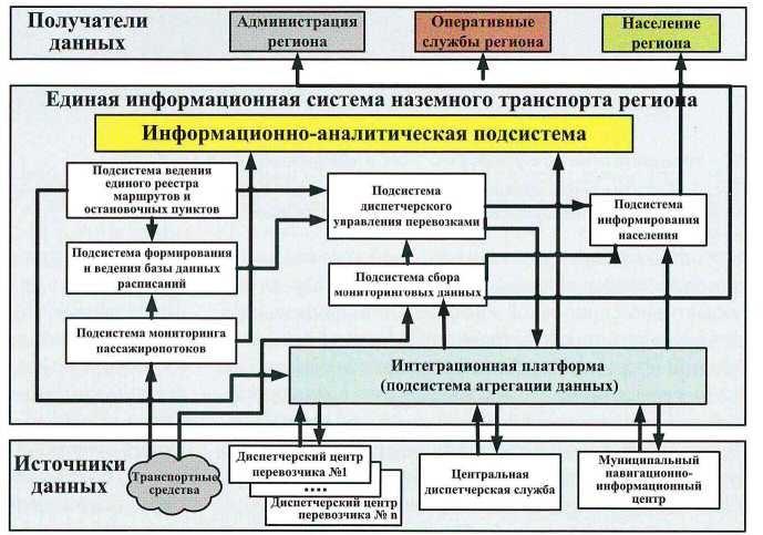 Рис. 2. Структура и информационные взаимосвязи различных элементов информационно-аналитической системы региона